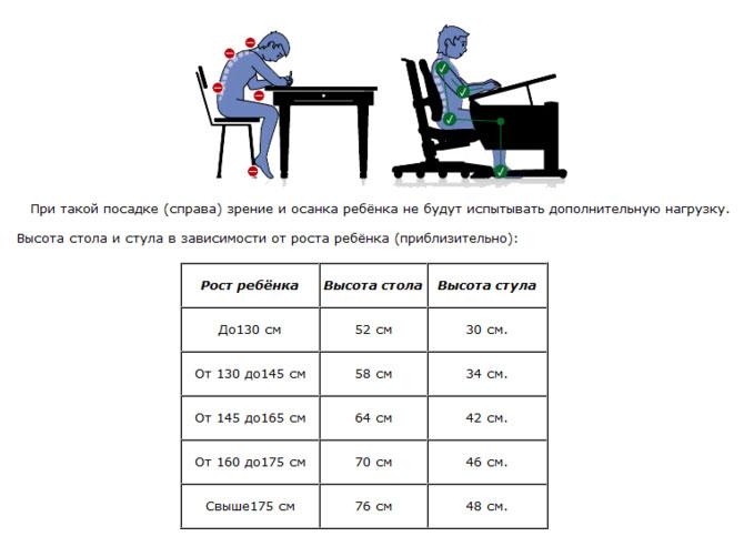 Зависимость высоты стула от высоты стола